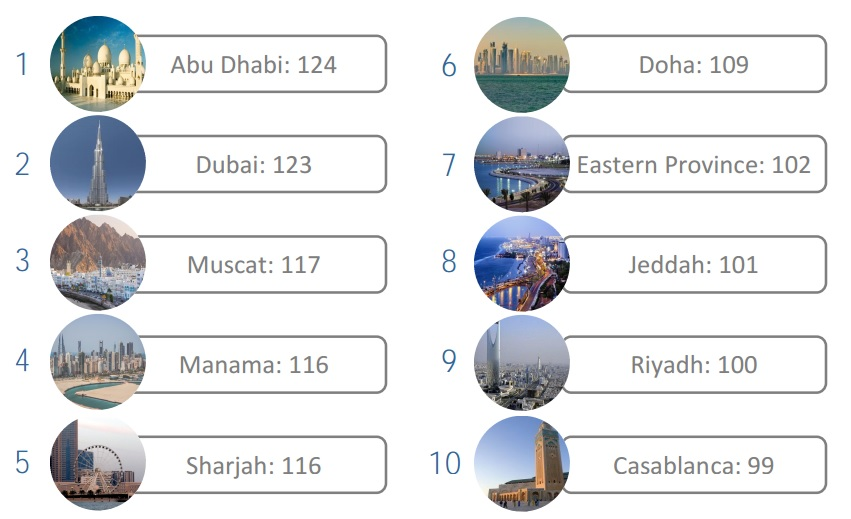 Top-10-MENA-cities