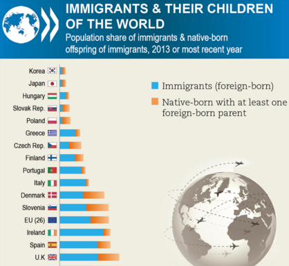 Largest immigrant populations