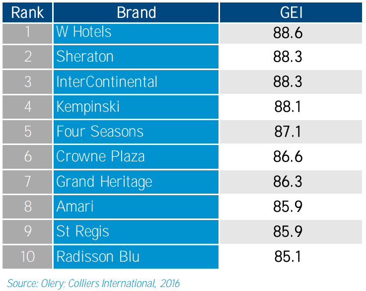 Most popular hotel brands in Qatar