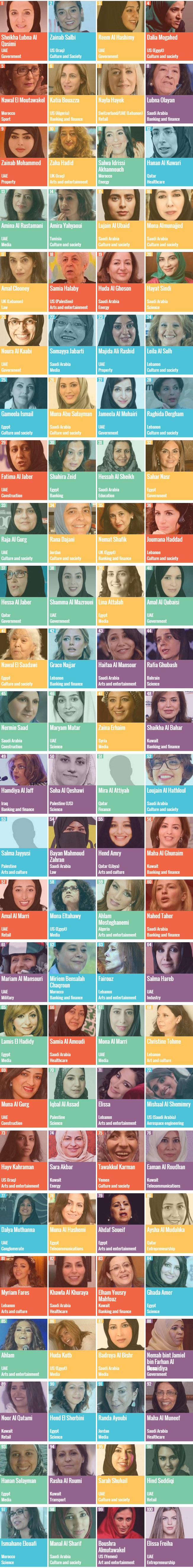 The 100 Most Powerful Arab Women 2016