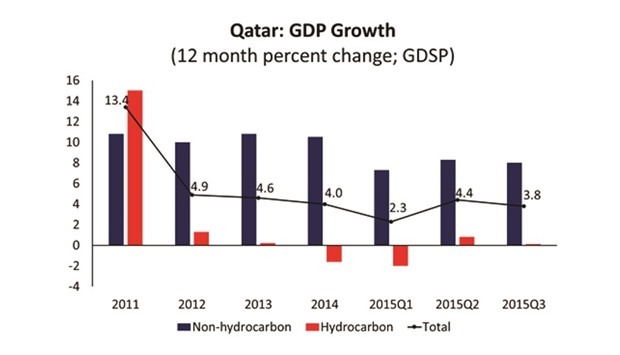 Qatar's 2016 budget foresees 'first deficit'
