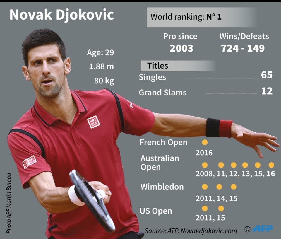 Djokovic wins French Open
