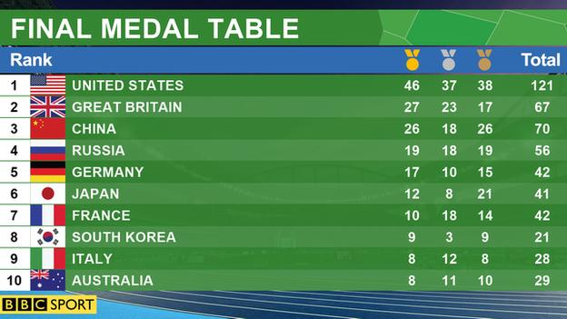 final_medal_table_graphic