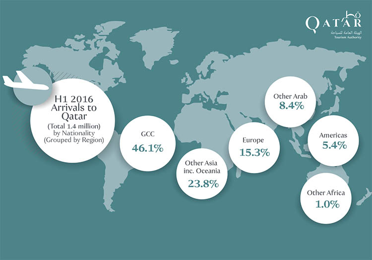 Qatar receives 1.4mn visitors in first half of 2016